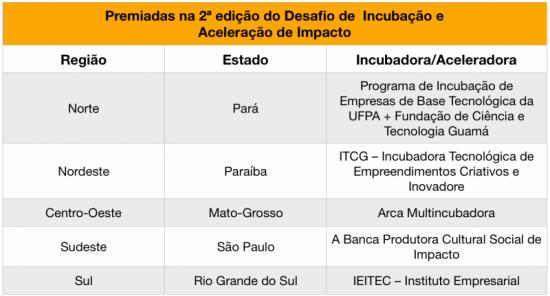 Desafio de Incubação e Aceleração de Impacto anuncia vencedores 2017